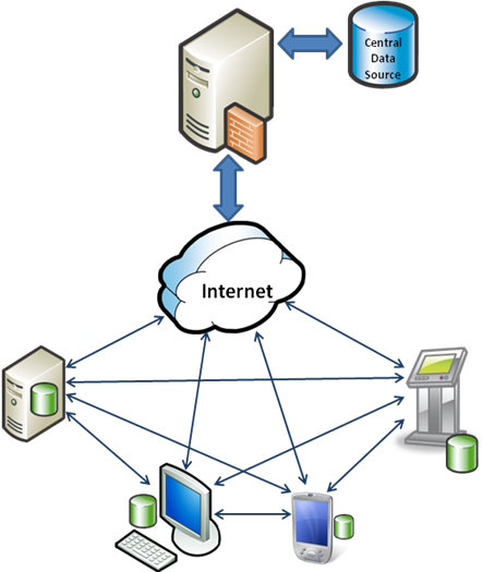Software architecture sync data between offline for Architecture definition simple